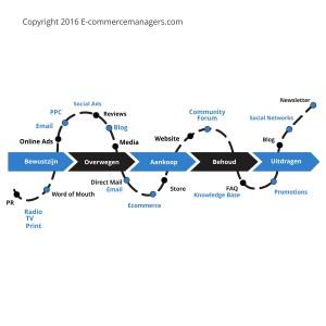 Customer journey ontwerp en in kaart brengen