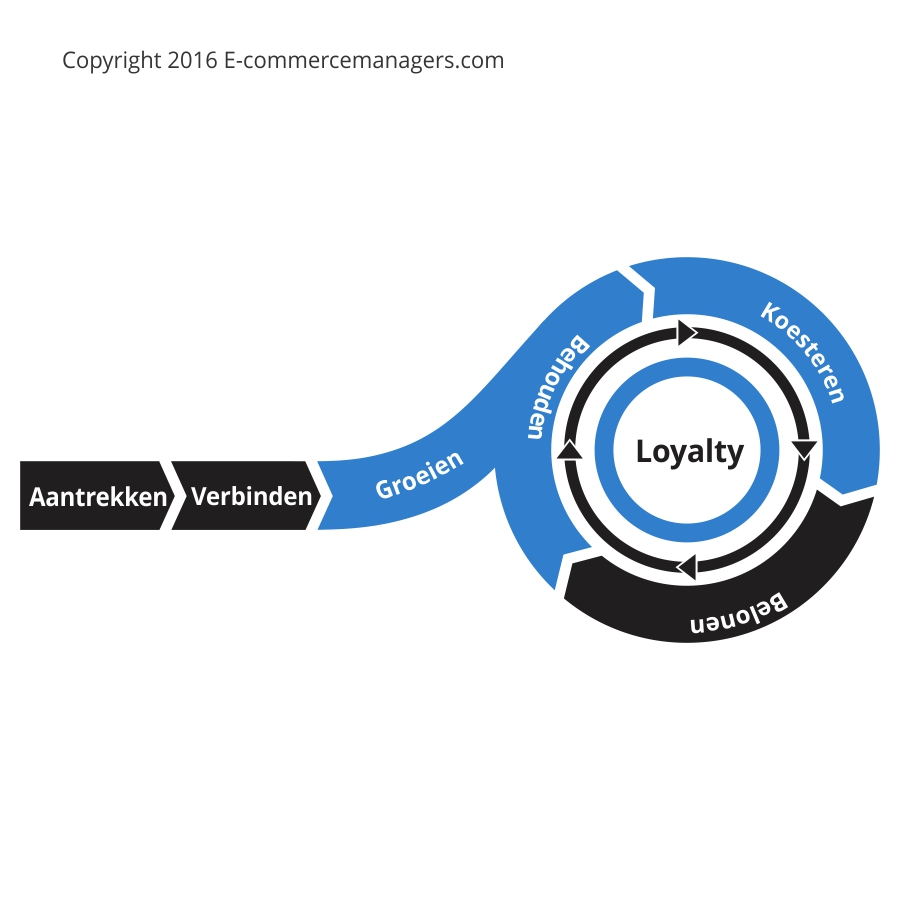 Loyaliteit, retentie en customer succes