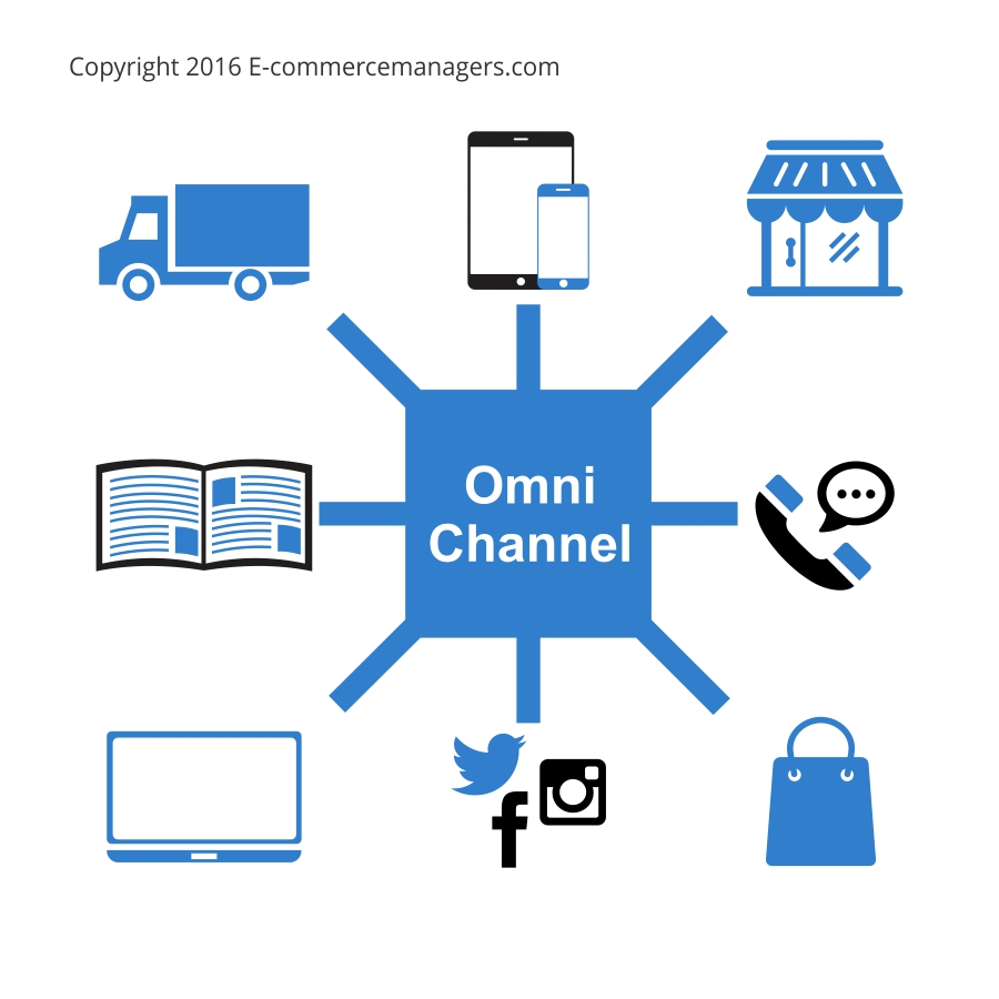 Omni channel strategie