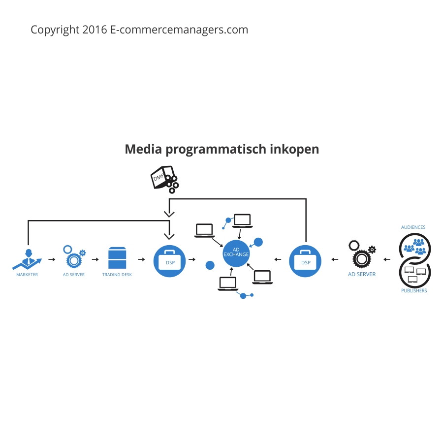 Programmatic media / RTB Real Time Bidding