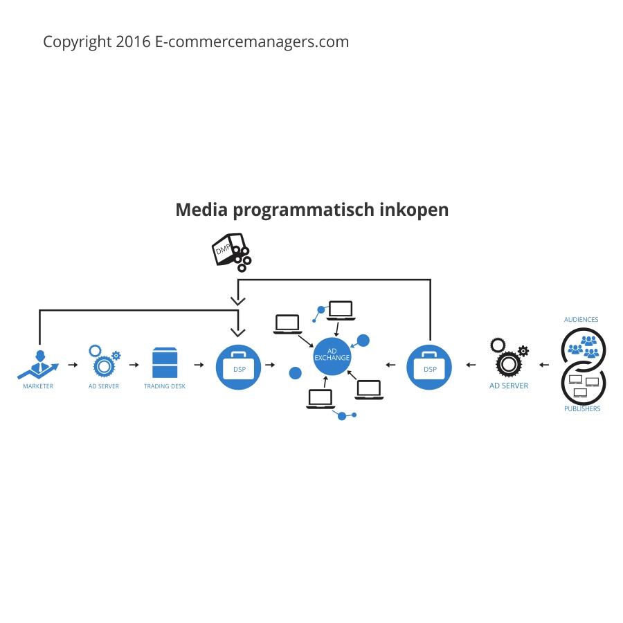 Programmatic media / RTB Real Time Bidding