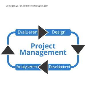 Marketing op projectbasis (vaste prijs)