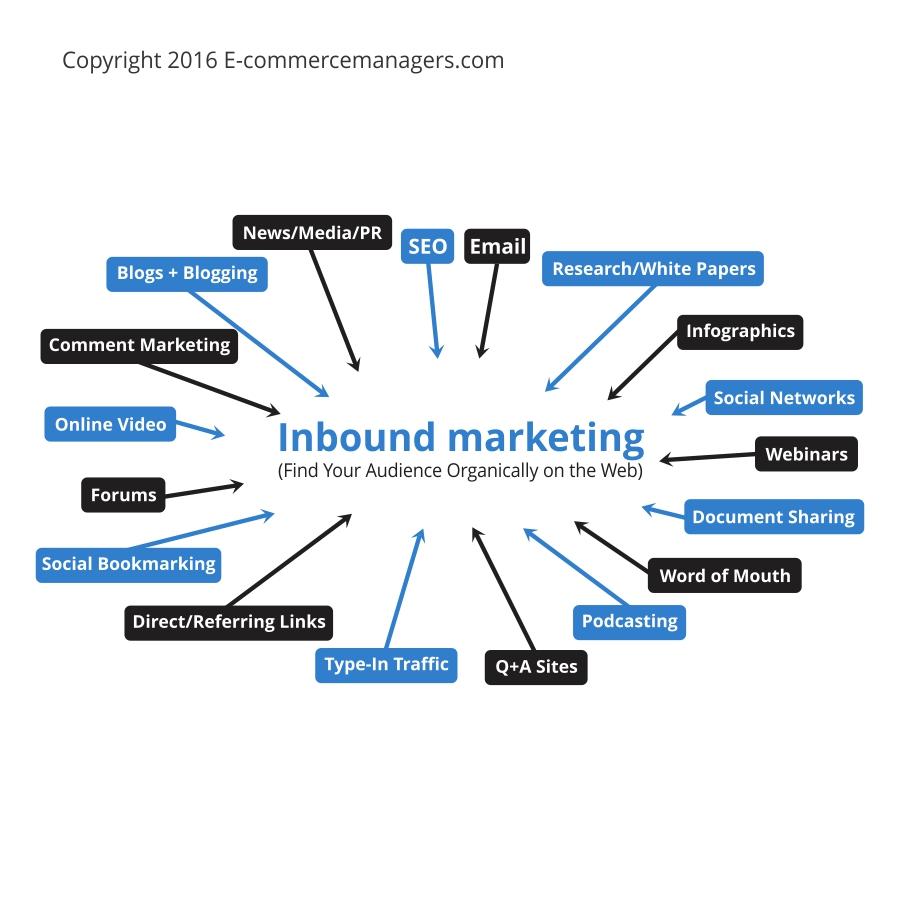 verkeersbronnen inbound marketing
