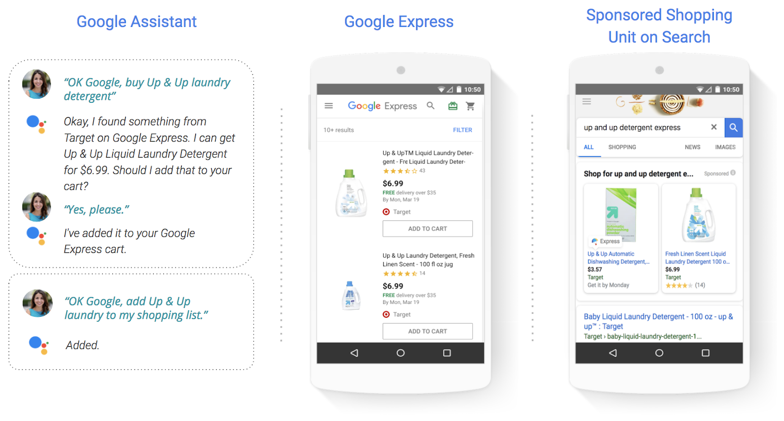 Shopping Actions by Google Adwords